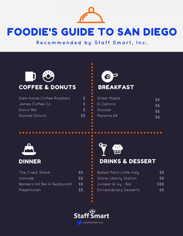 San Diego Foodie Guide
